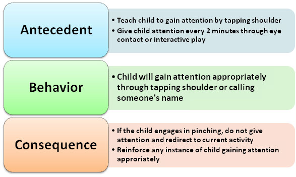 Classroom And Behavior Management